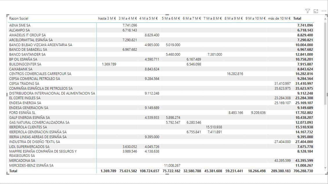 dataXbi - Matrix clasificación ventas switch